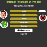 Christian Fassnacht vs Izer Aliu h2h player stats