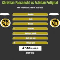 Christian Fassnacht vs Esteban Petignat h2h player stats