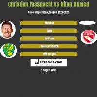 Christian Fassnacht vs Hiran Ahmed h2h player stats