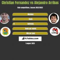 Christian Fernandez vs Alejandro Arribas h2h player stats