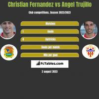 Christian Fernandez vs Angel Trujillo h2h player stats