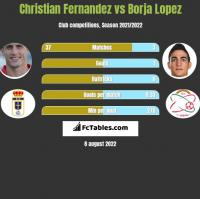 Christian Fernandez vs Borja Lopez h2h player stats