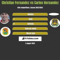 Christian Fernandez vs Carlos Hernandez h2h player stats