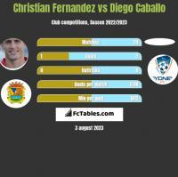 Christian Fernandez vs Diego Caballo h2h player stats