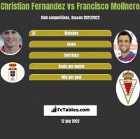 Christian Fernandez vs Francisco Molinero h2h player stats