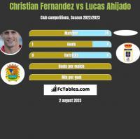 Christian Fernandez vs Lucas Ahijado h2h player stats