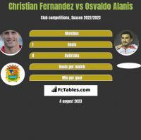 Christian Fernandez vs Osvaldo Alanis h2h player stats
