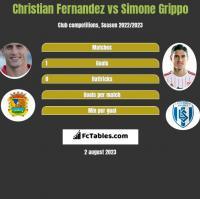 Christian Fernandez vs Simone Grippo h2h player stats