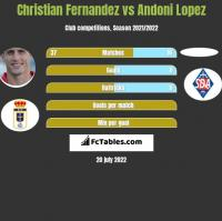 Christian Fernandez vs Andoni Lopez h2h player stats