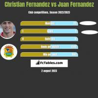 Christian Fernandez vs Juan Fernandez h2h player stats