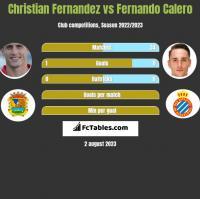 Christian Fernandez vs Fernando Calero h2h player stats