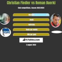 Christian Fiedler vs Roman Buerki h2h player stats