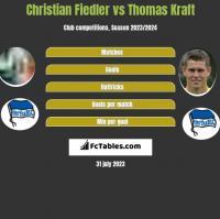 Christian Fiedler vs Thomas Kraft h2h player stats