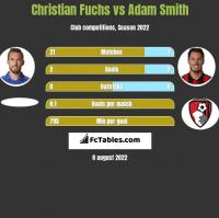 Christian Fuchs vs Adam Smith h2h player stats