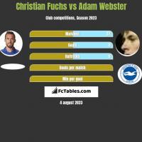 Christian Fuchs vs Adam Webster h2h player stats