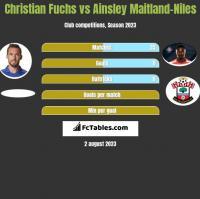 Christian Fuchs vs Ainsley Maitland-Niles h2h player stats