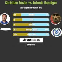 Christian Fuchs vs Antonio Ruediger h2h player stats