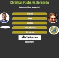 Christian Fuchs vs Bernardo h2h player stats