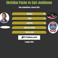 Christian Fuchs vs Carl Jenkinson h2h player stats