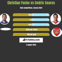 Christian Fuchs vs Cedric Soares h2h player stats