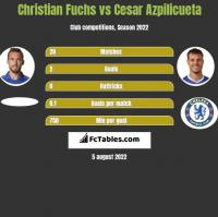 Christian Fuchs vs Cesar Azpilicueta h2h player stats