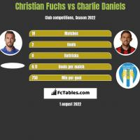 Christian Fuchs vs Charlie Daniels h2h player stats