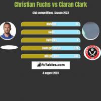 Christian Fuchs vs Ciaran Clark h2h player stats