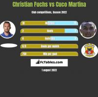 Christian Fuchs vs Cuco Martina h2h player stats