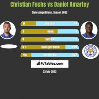Christian Fuchs vs Daniel Amartey h2h player stats