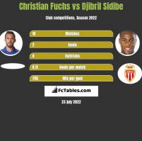 Christian Fuchs vs Djibril Sidibe h2h player stats