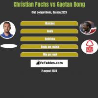 Christian Fuchs vs Gaetan Bong h2h player stats