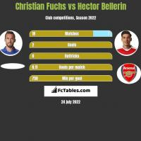 Christian Fuchs vs Hector Bellerin h2h player stats