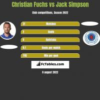 Christian Fuchs vs Jack Simpson h2h player stats