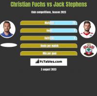 Christian Fuchs vs Jack Stephens h2h player stats
