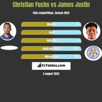 Christian Fuchs vs James Justin h2h player stats