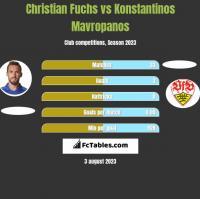 Christian Fuchs vs Konstantinos Mavropanos h2h player stats