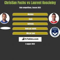 Christian Fuchs vs Laurent Koscielny h2h player stats