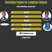 Christian Fuchs vs Leighton Baines h2h player stats