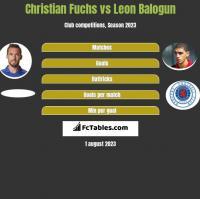 Christian Fuchs vs Leon Balogun h2h player stats