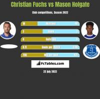 Christian Fuchs vs Mason Holgate h2h player stats