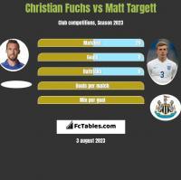 Christian Fuchs vs Matt Targett h2h player stats