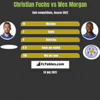 Christian Fuchs vs Wes Morgan h2h player stats