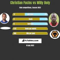 Christian Fuchs vs Willy Boly h2h player stats