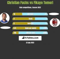 Christian Fuchs vs Fikayo Tomori h2h player stats