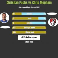 Christian Fuchs vs Chris Mepham h2h player stats