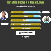 Christian Fuchs vs Jamal Lewis h2h player stats