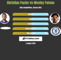 Christian Fuchs vs Wesley Fofana h2h player stats