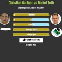 Christian Gartner vs Daniel Toth h2h player stats