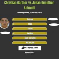 Christian Gartner vs Julian Guenther-Schmidt h2h player stats