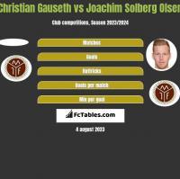 Christian Gauseth vs Joachim Solberg Olsen h2h player stats